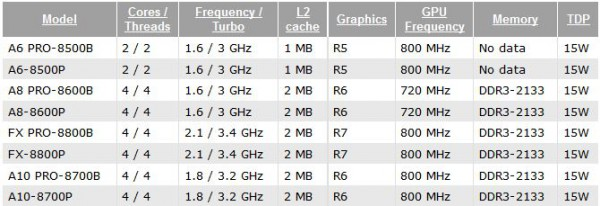 A6-8500P, A6 PRO-8500B, A8 PRO-8600B, A10 PRO-8700B, FX PRO-8800B