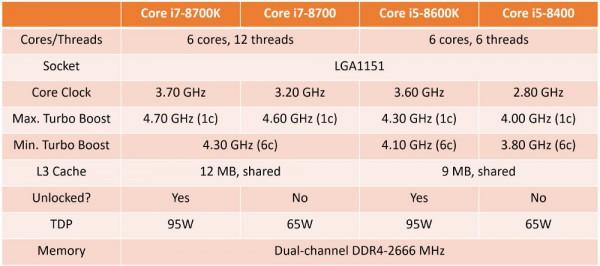 Core i7-8700K, Core i5-8400
