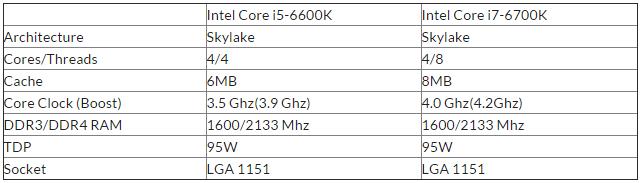 Intel Skylake спецификация