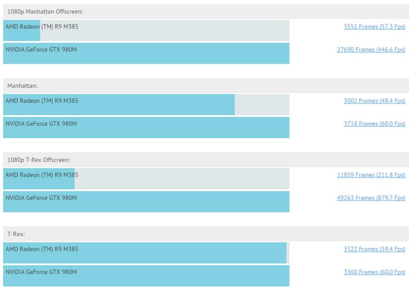 Показатели производительности AMD Tonga в тестах Offscreen