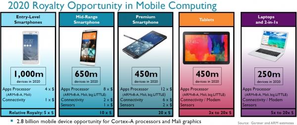 Возможности ARM в области мобильных компьютеров