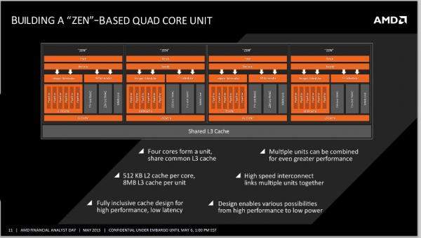 Четырёхъядерный блок AMD Zen. Снимок с форума Planet3DNow
