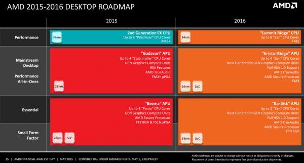 Перспективный план AMD в области процессоров для настольных ПК на 2016 год
