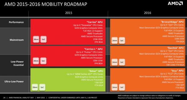 Перспективный план AMD в области процессоров для мобильных ПК на 2016 год