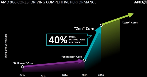 Слайд из презентации AMD на Financial Analyst Day