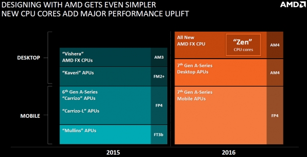 ����� �� ����������� AMD �� Financial Analyst Day