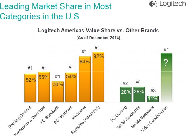 Позиции Logitech на рынке США