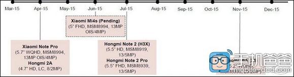 Планы Xiaomi на 2015 год