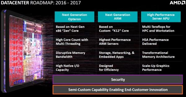 Планы AMD в области создания микропроцессоров для ЦОД