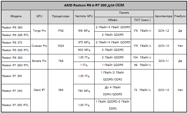 ������������ Radeon R9 380, 370 � 360