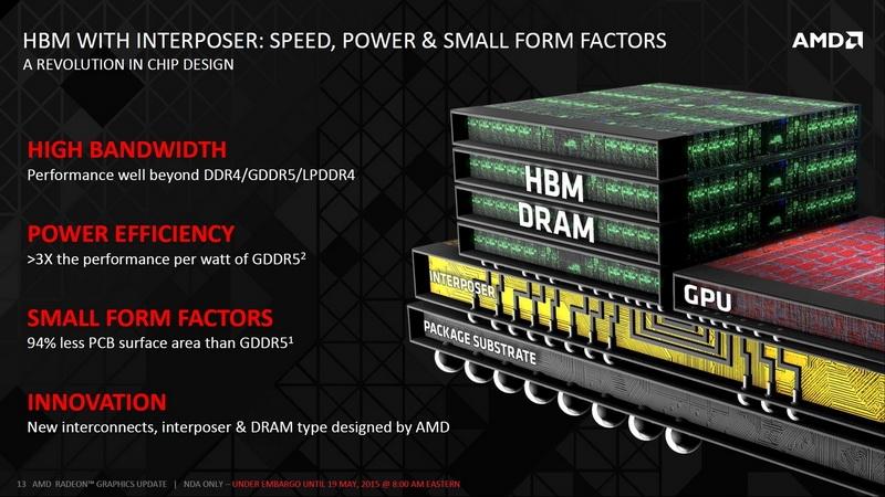 AMD HBM 3D