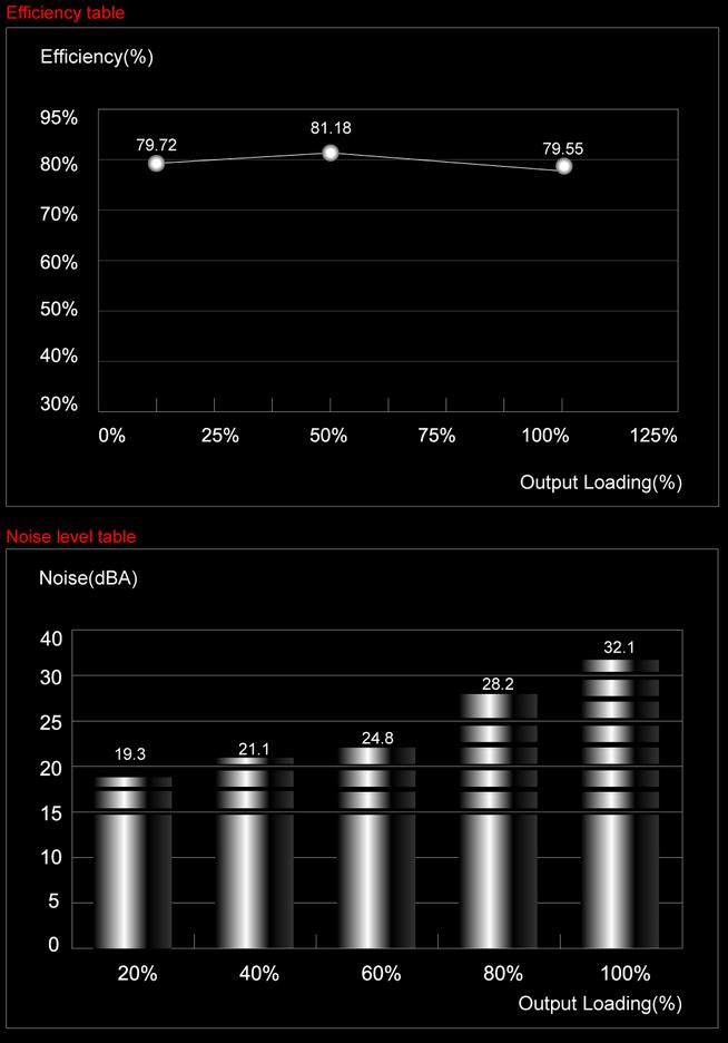 Эффективность и уровень шума новых блоков AeroCool