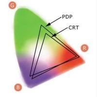 Рис. 7. Приблизительный охват PDP по сравнению с CRT (ЭЛТ)
