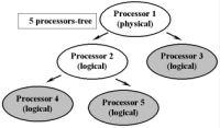 Рис. 1. Processors-tree (дерево процессоров)