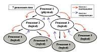 Рис. 2. Processors-tree (дерево процессоров)