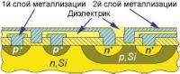 Рис. 1. Многослойная металлизация