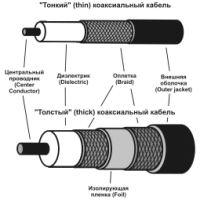 Рис. 5. Разновидности коаксиала