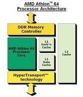 Архитектура Athlon 64