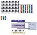 Структура элементов, формирующих цветное изображение на мониторах TFT LCD. Их число строго определено, из-за чего возникает понятие «родного» разрешения.